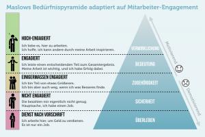 Mitarbeitermotivation Pyramide
